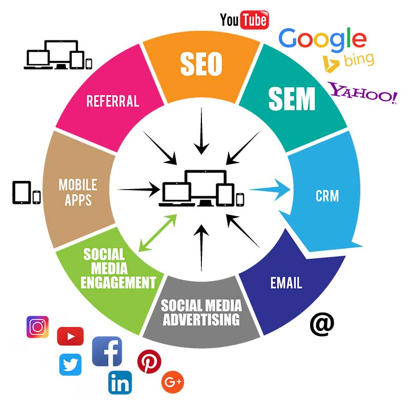 Varied Digital Marketing Career Options